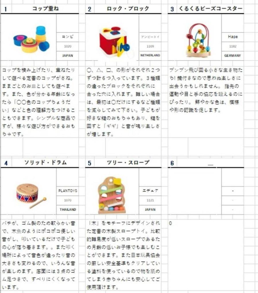 サブスクリプション型おもちゃレンタルサービス「TOYBOX(トイボックス)」から届いたおもちゃプラン