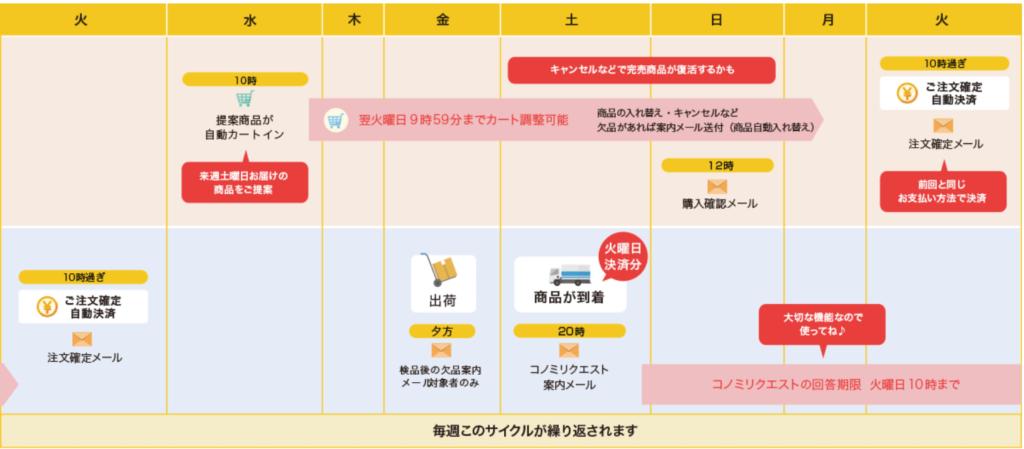 食材宅配「ココノミ」の注文~食材お届までのスケジュール